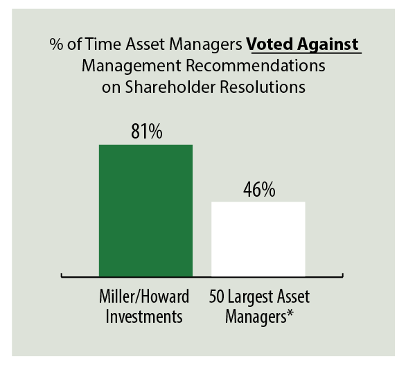 Percent of Time Asset Managers Voted Against Management